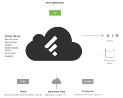 Feedly Cloud Api